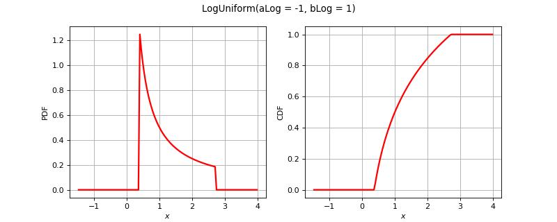 Loguniform Distribution Openturns Documentation