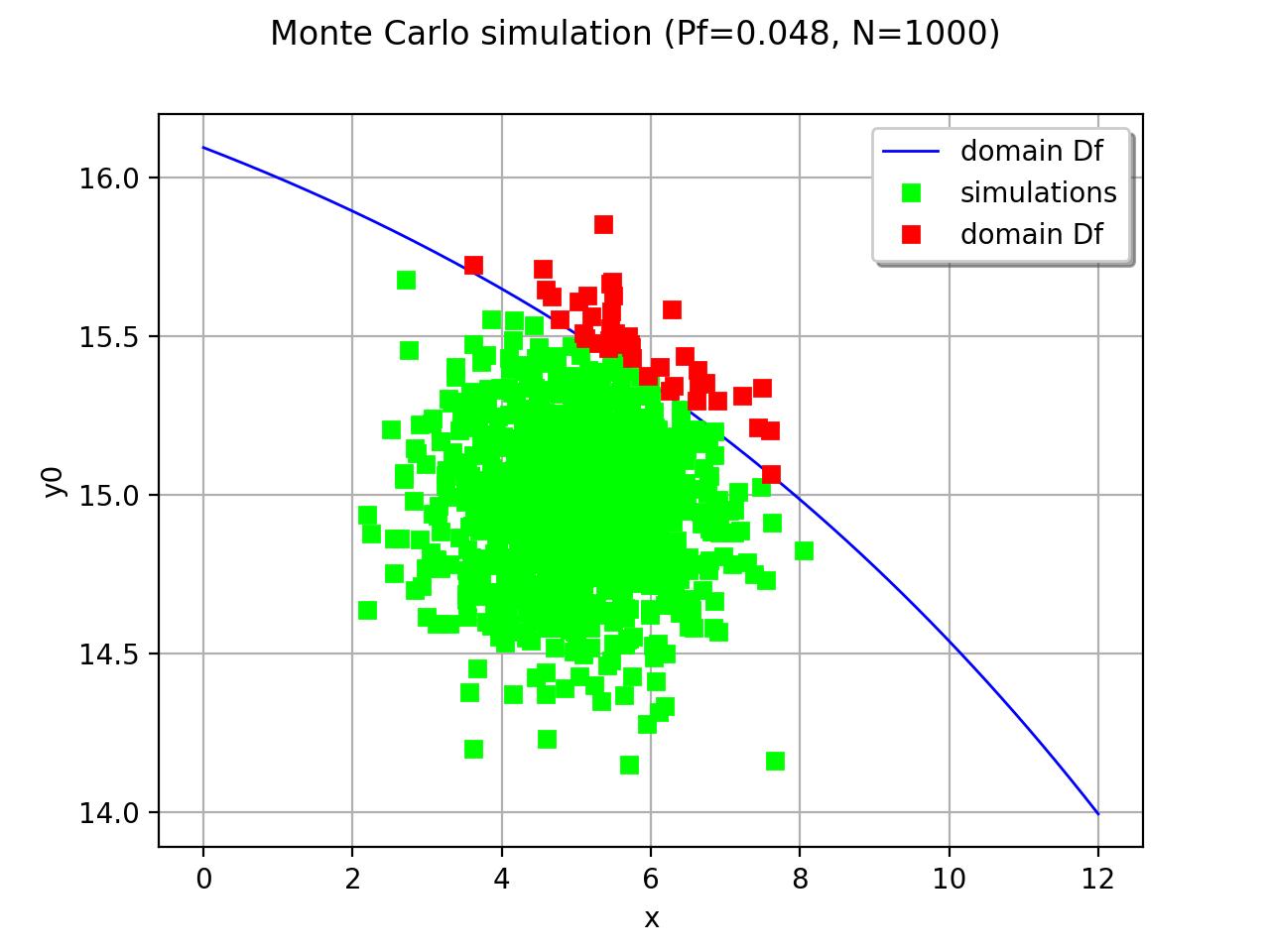 montecarlo simulation Monte carlo simulation free software - brief descriptions and links.