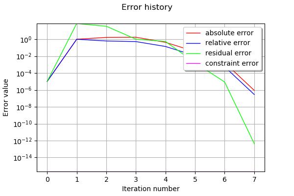 Optimization using dlib — OpenTURNS 1 14dev documentation